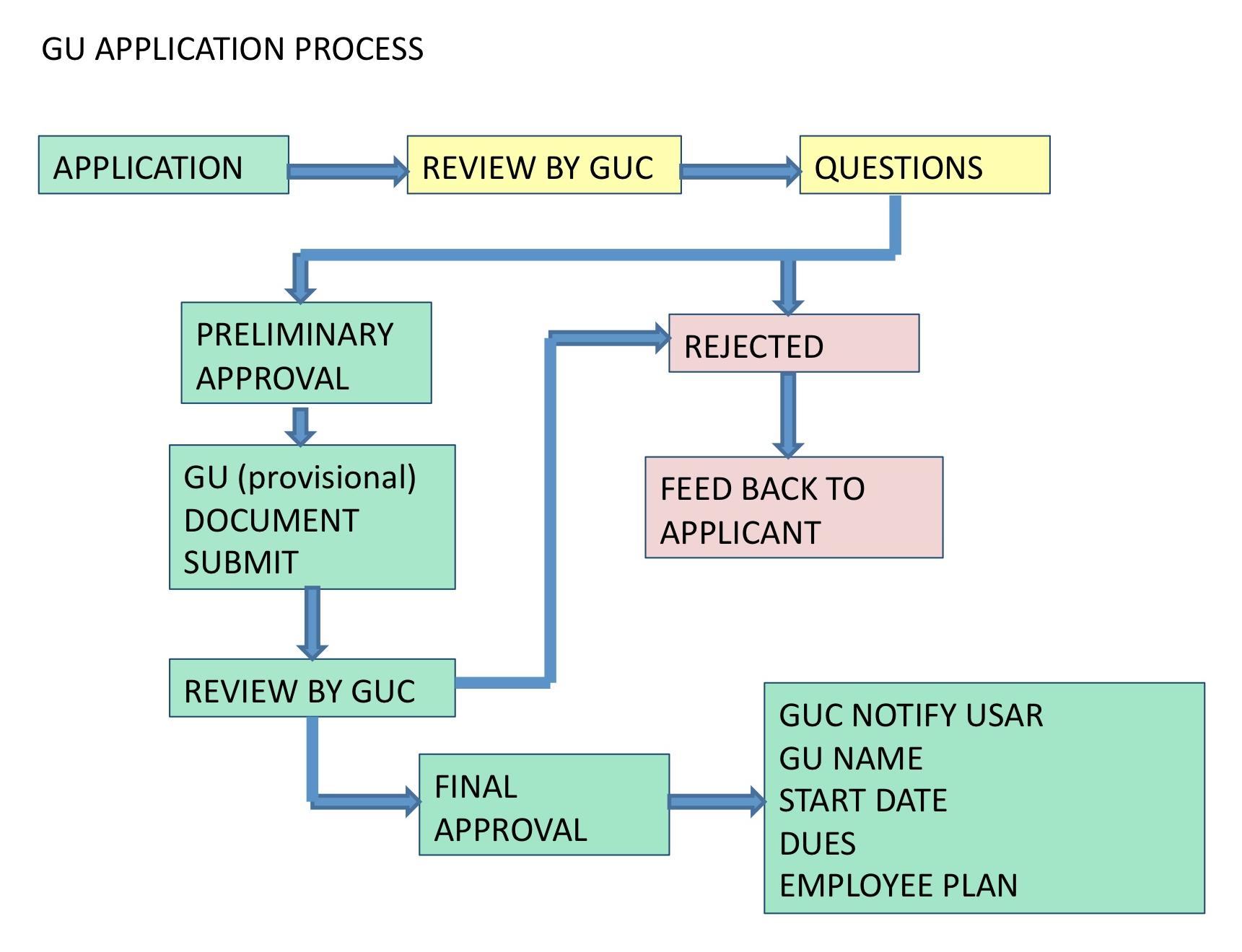 GU FAQ Questions | Florida Rugby Union GU
