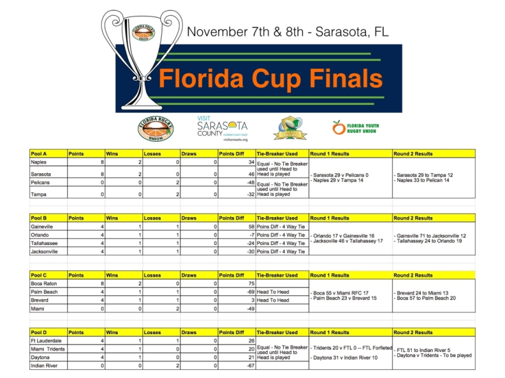 Florida Cup Standings_10:22.001